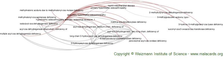 Diseases related to Hypertrophic Osteoarthropathy, Primary, Autosomal Recessive, 1
