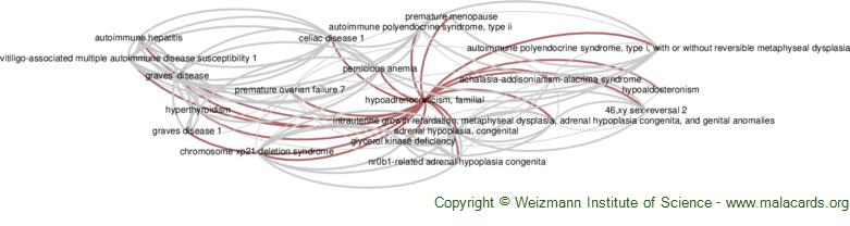 Diseases related to Hypoadrenocorticism, Familial
