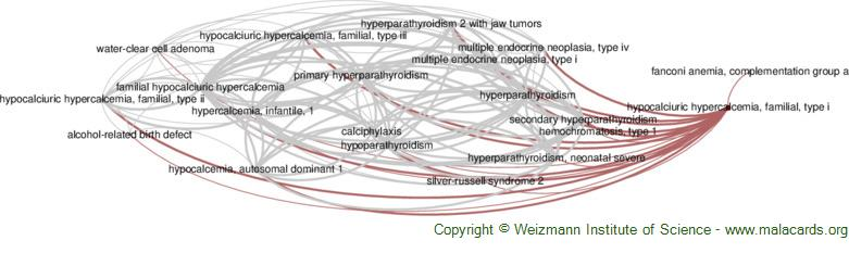 Diseases related to Hypocalciuric Hypercalcemia, Familial, Type I