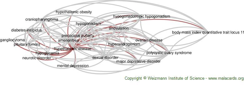 Diseases related to Hypothalamic Disease