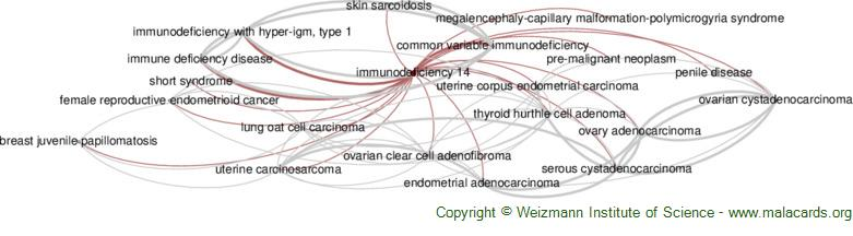 Diseases related to Immunodeficiency 14