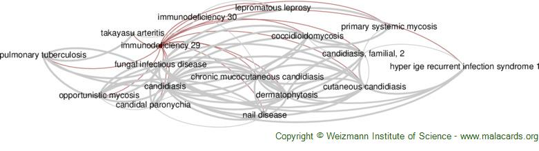 Diseases related to Immunodeficiency 29
