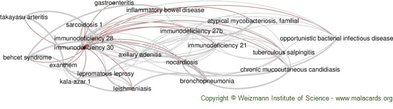 Diseases related to Immunodeficiency 30