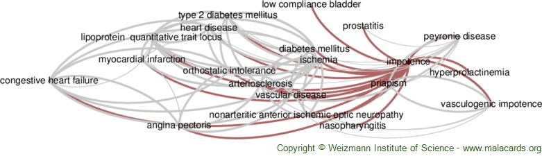 Diseases related to Impotence