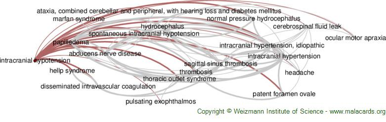 Diseases related to Intracranial Hypotension