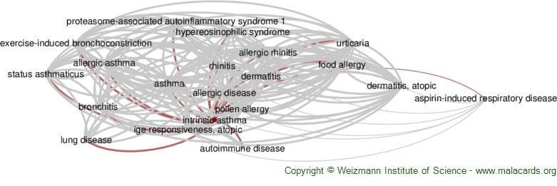 Diseases related to Intrinsic Asthma