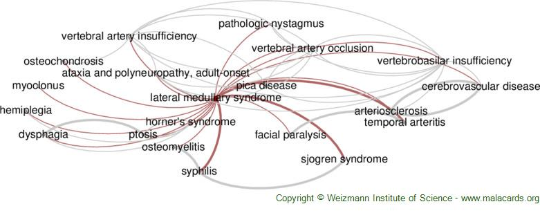 Diseases related to Lateral Medullary Syndrome