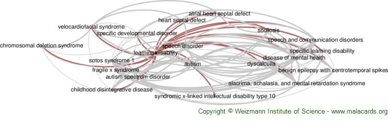 Diseases related to Learning Disability