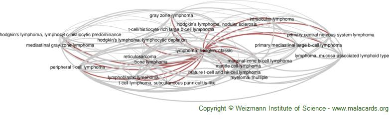 Diseases related to Lymphoma, Hodgkin, Classic
