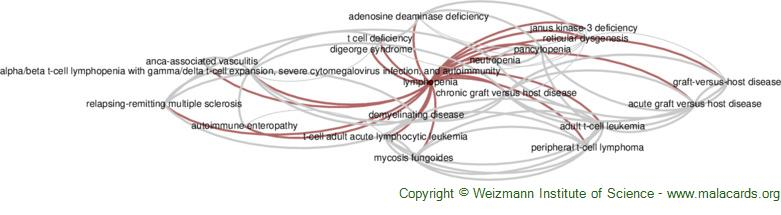 Diseases related to Lymphopenia