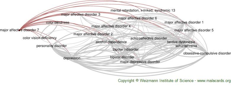 Diseases related to Major Affective Disorder 7