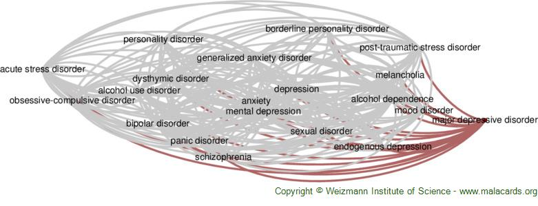 Diseases related to Major Depressive Disorder