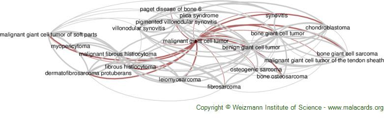 Diseases related to Malignant Giant Cell Tumor