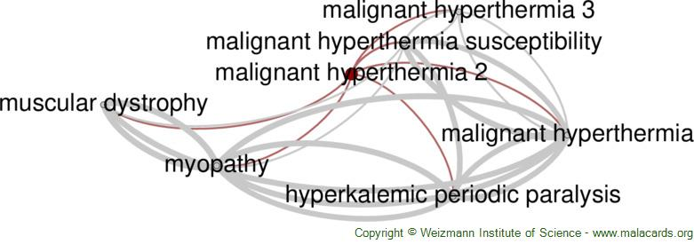 Diseases related to Malignant Hyperthermia 2