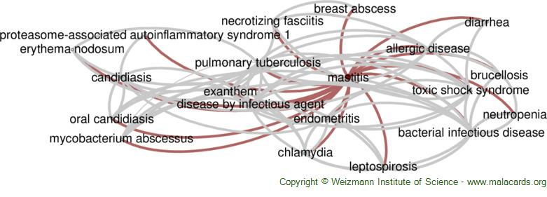Diseases related to Mastitis
