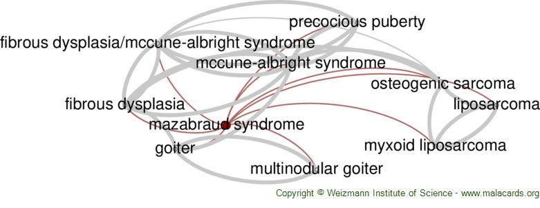 Diseases related to Mazabraud Syndrome