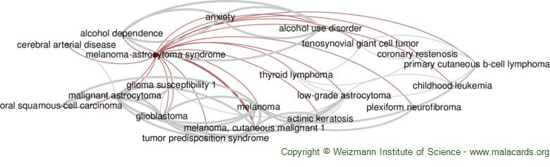 Diseases related to Melanoma-Astrocytoma Syndrome