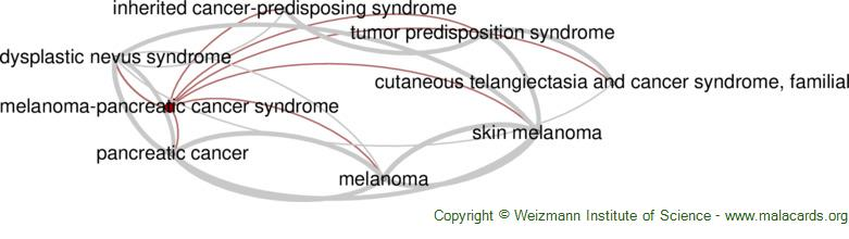 Diseases related to Melanoma-Pancreatic Cancer Syndrome