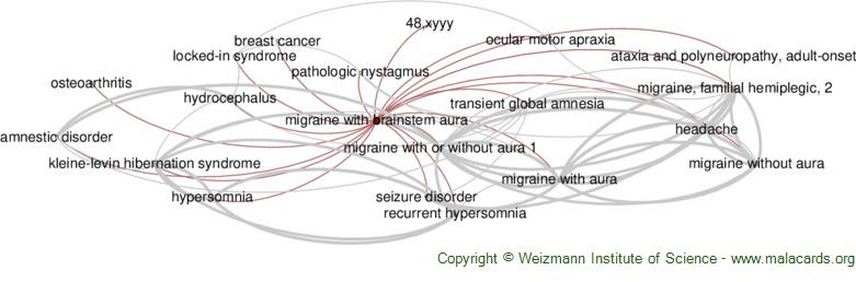 Diseases related to Migraine with Brainstem Aura
