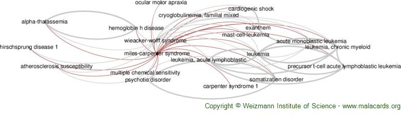 Diseases related to Miles-Carpenter Syndrome