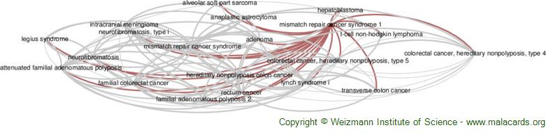 Diseases related to Mismatch Repair Cancer Syndrome 1