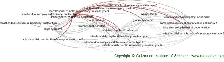 Diseases related to Mitochondrial Complex Iii Deficiency