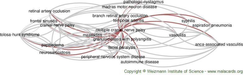 Diseases related to Multiple Cranial Nerve Palsy
