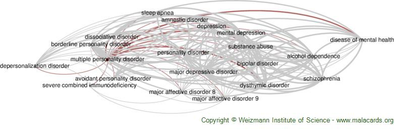 Diseases related to Multiple Personality Disorder