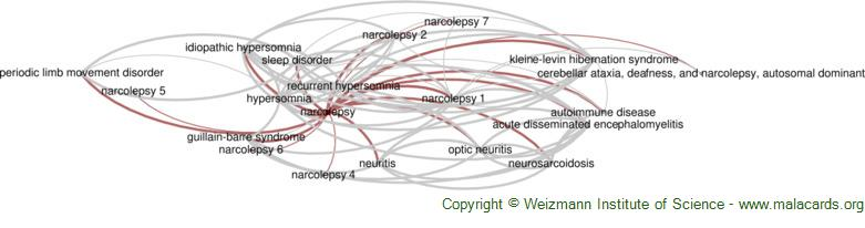 Diseases related to Narcolepsy