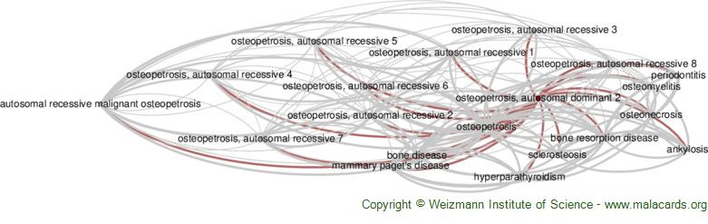Diseases related to Osteopetrosis, Autosomal Dominant 2