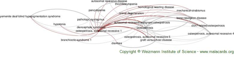 Diseases related to Osteopetrosis, Autosomal Recessive 1
