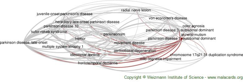 Diseases related to Parkinson Disease 1, Autosomal Dominant