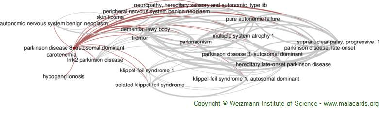 Diseases related to Parkinson Disease 8, Autosomal Dominant