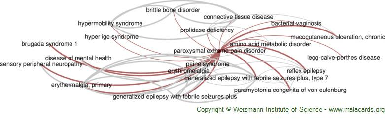 Diseases related to Paroxysmal Extreme Pain Disorder