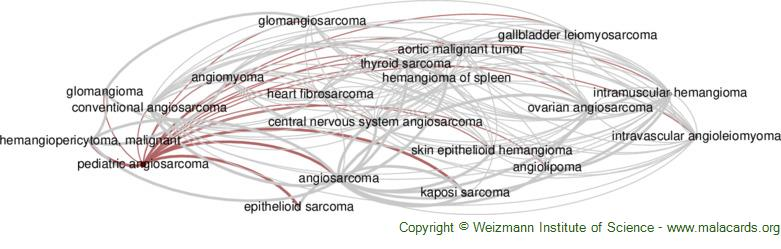 Diseases related to Pediatric Angiosarcoma