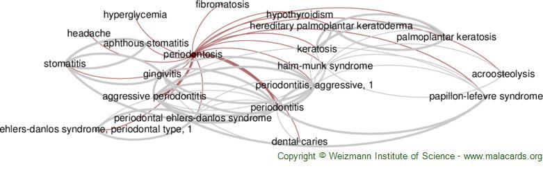 Diseases related to Periodontosis