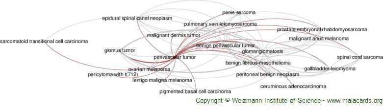 Diseases related to Perivascular Tumor