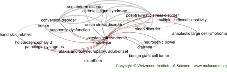 Diseases related to Persian Gulf Syndrome