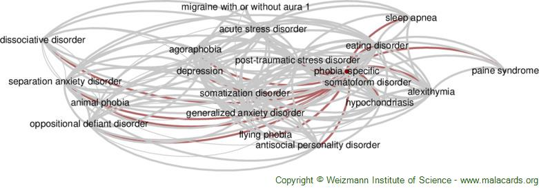 Diseases related to Phobia, Specific