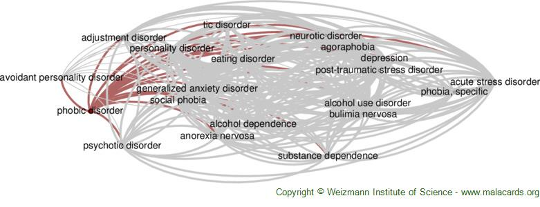 Diseases related to Phobic Disorder