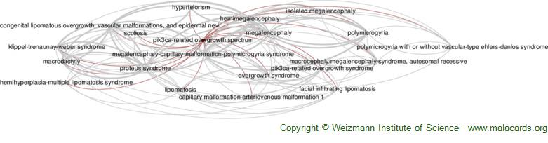 Diseases related to Pik3ca-Related Overgrowth Spectrum