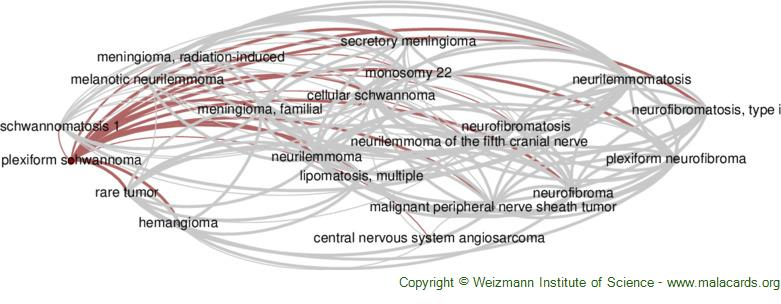 Diseases related to Plexiform Schwannoma