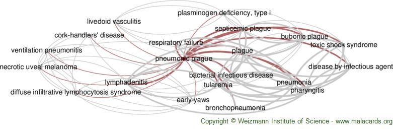 Diseases related to Pneumonic Plague