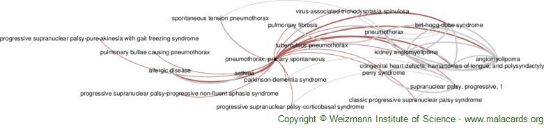 Diseases related to Pneumothorax, Primary Spontaneous