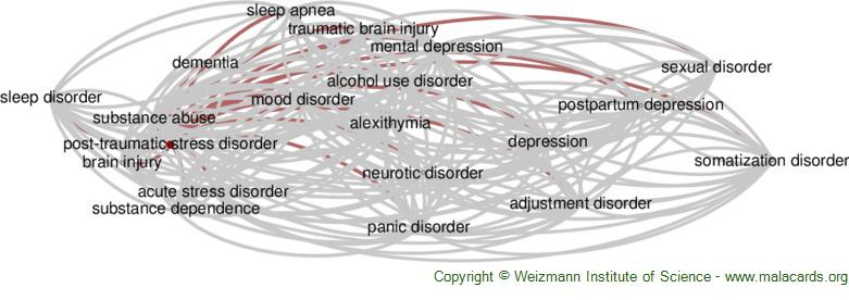 Diseases related to Post-Traumatic Stress Disorder