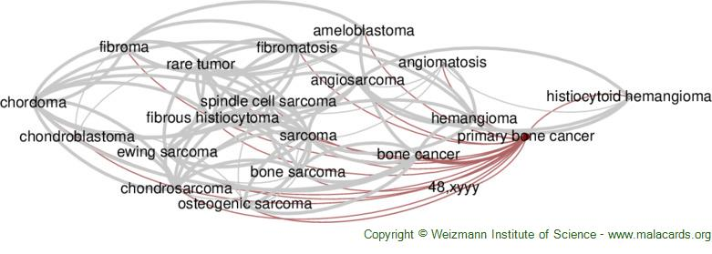 Diseases related to Primary Bone Cancer
