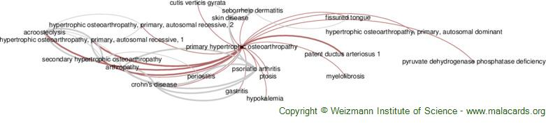 Diseases related to Primary Hypertrophic Osteoarthropathy