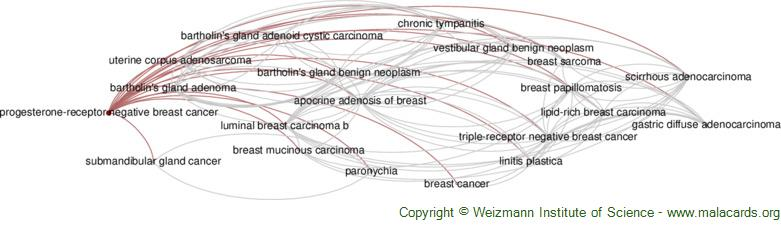 Diseases related to Progesterone-Receptor Negative Breast Cancer