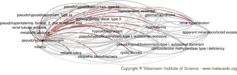 Diseases related to Pseudohypoaldosteronism