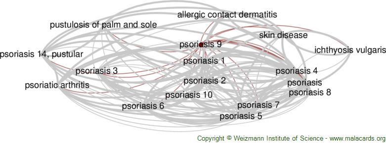 Diseases related to Psoriasis 9